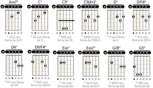 Guitar u00bb Guitar Chords Lagu Melayu - Music Sheets, Tablature, Chords and Lyrics